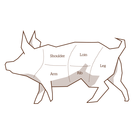 Pork butchers diagram