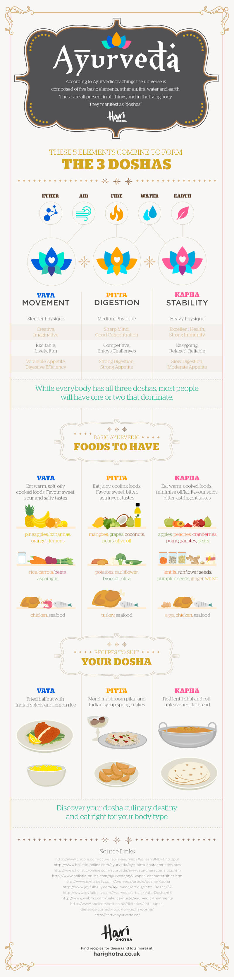 Ayurveda infographic July 2015